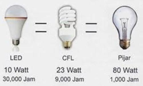 Perbandingan usia pemakaian lampu LED, CFL dengan pijar
