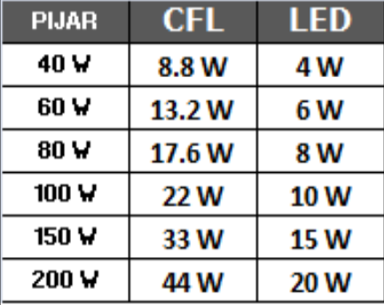 Perbandingan daya lampu pijar, CFL dengan LED