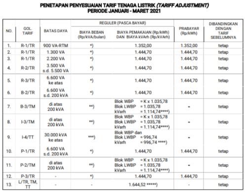 Gambar tabel TDL per kWh