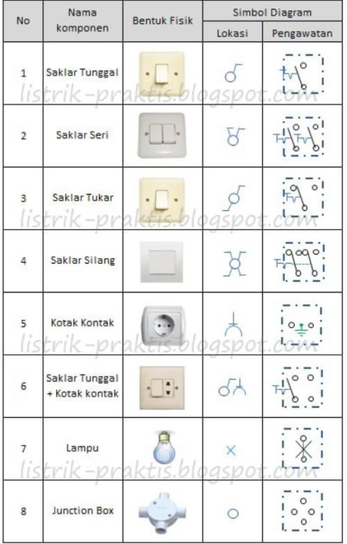 Tabel simbol saklar, lampu dan stop kontak