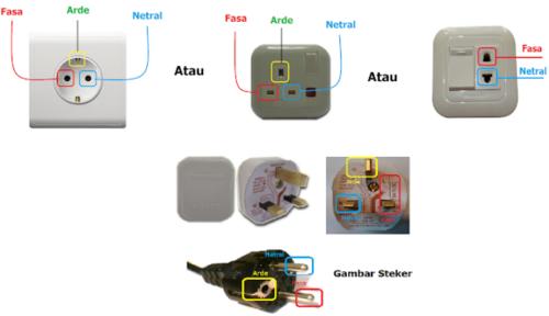 Gambar ilustrasi letak 3 terminal pada stop kontak