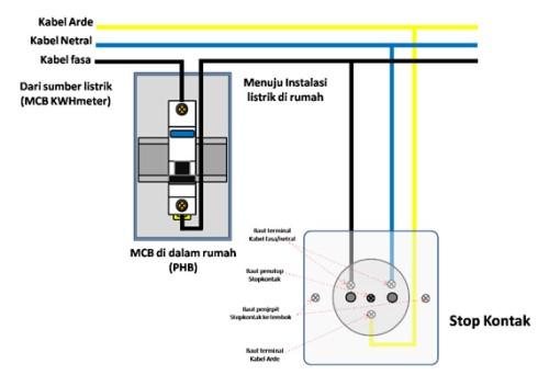 Cara memasang stopkontak dari MCB