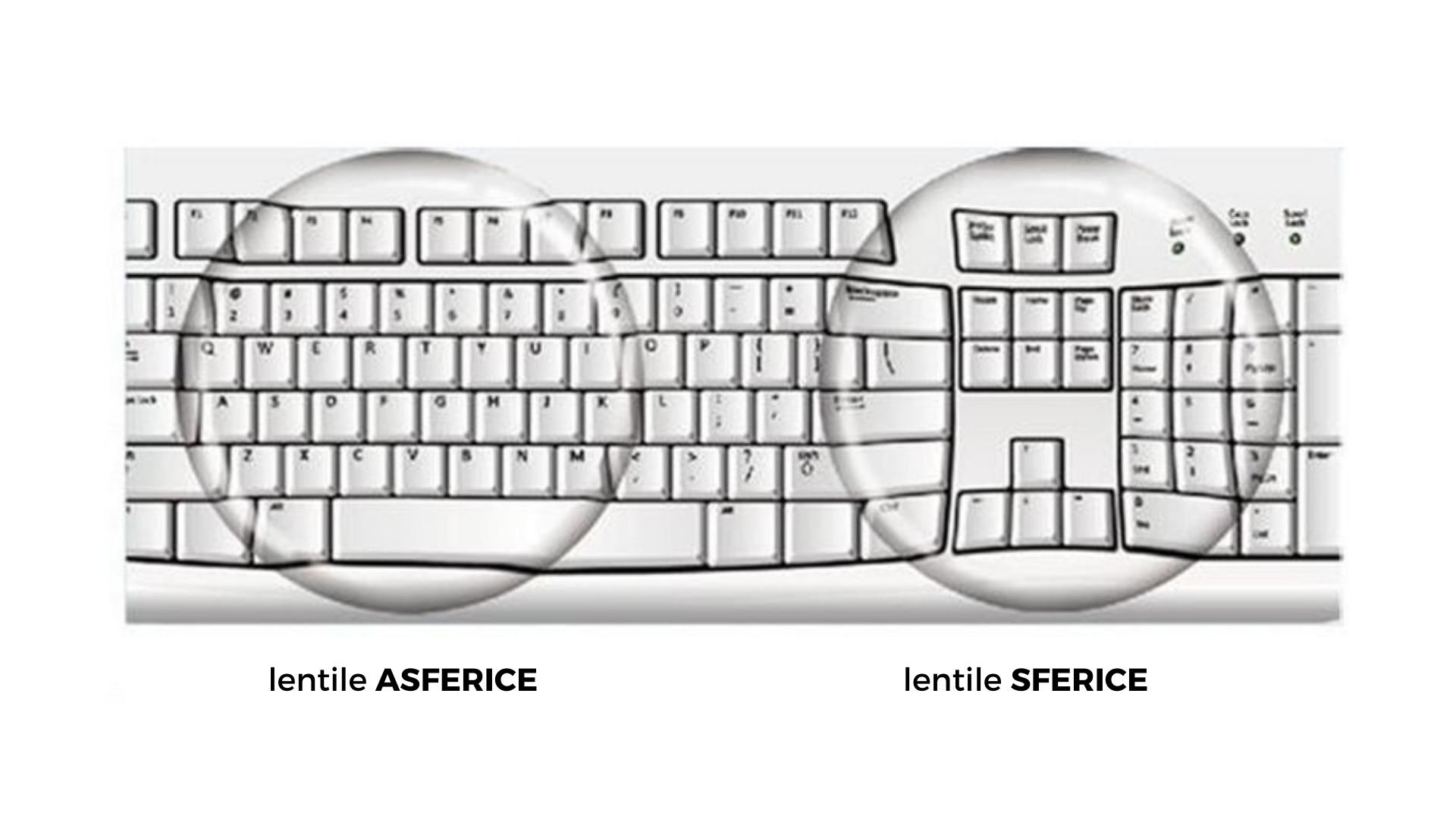 Lentile sferice vs. lentile asferice