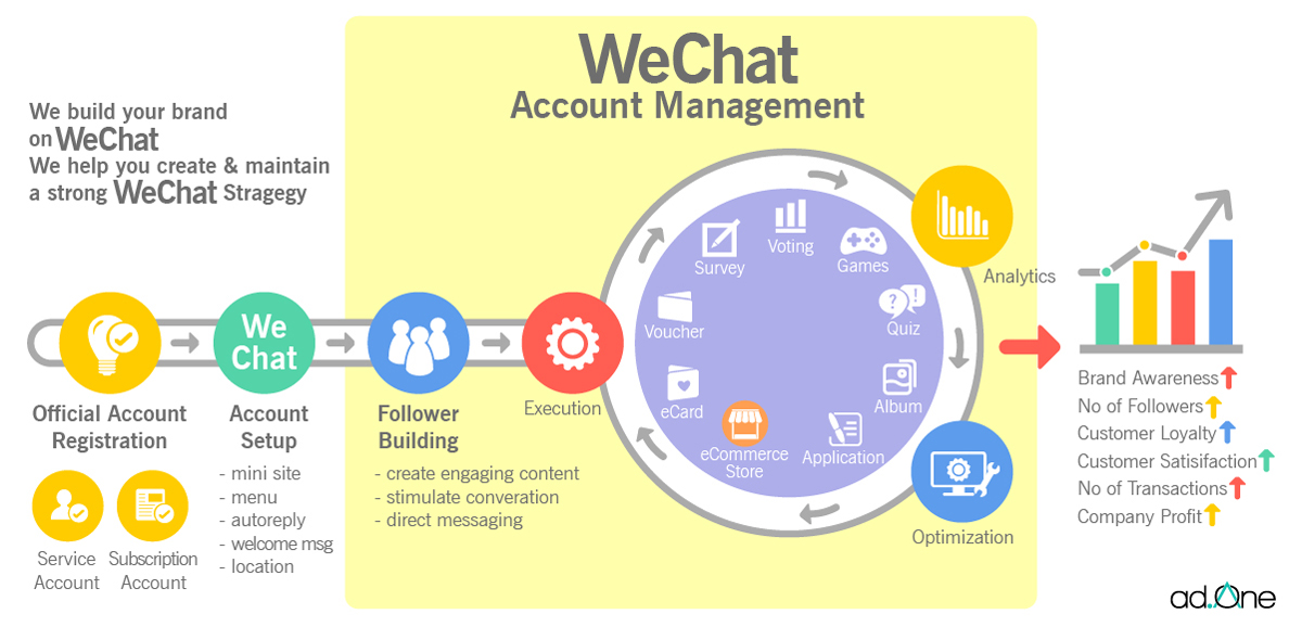 WHAT IS WECHAT MARKETING