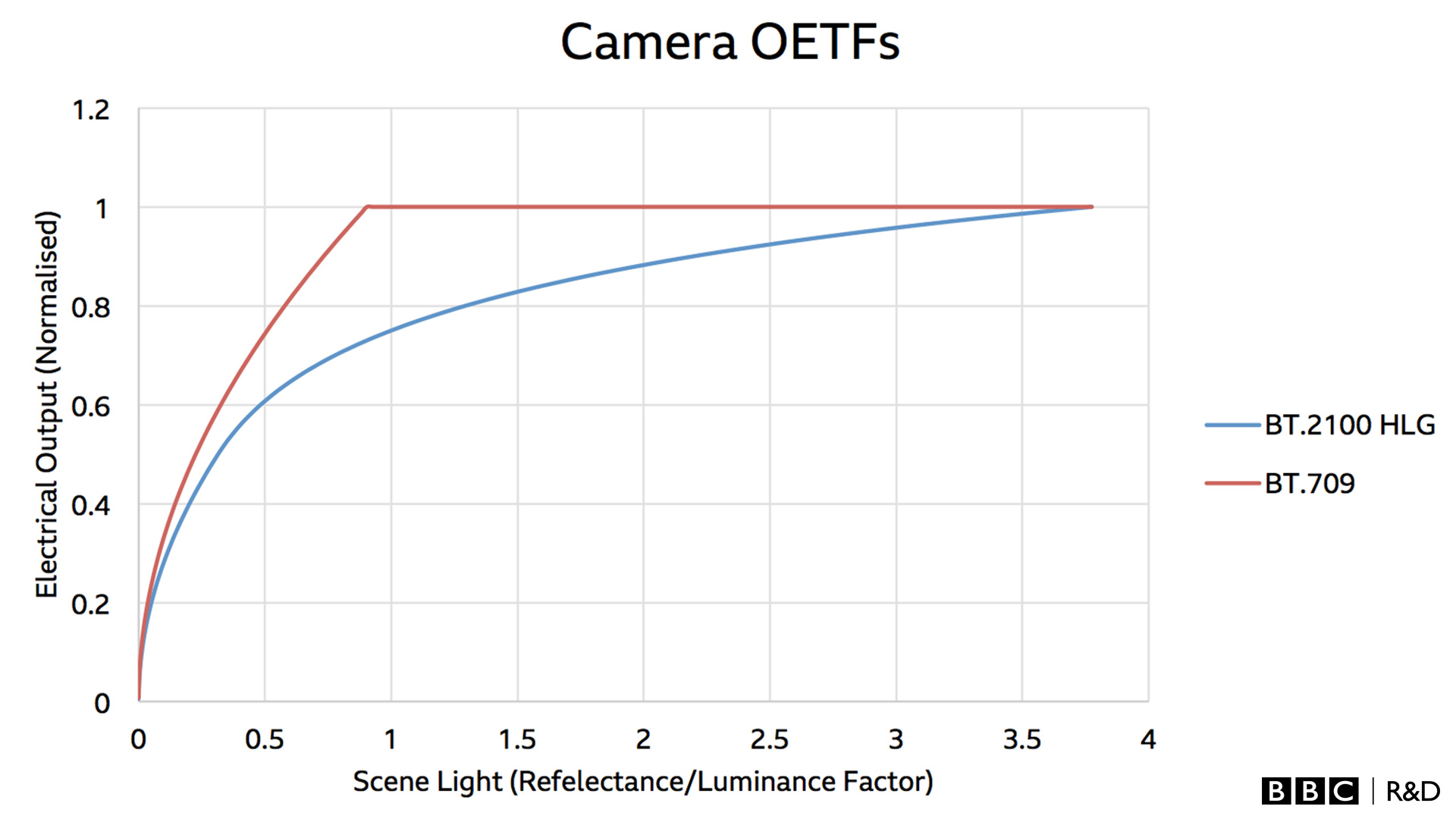 A chart showing the responses of the camera SDR and HDR OETFs, with the appropriate gain applied.