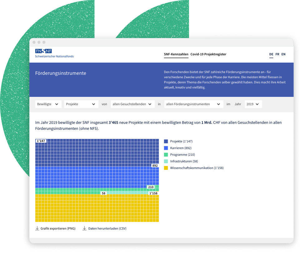 Datenportal des SNF