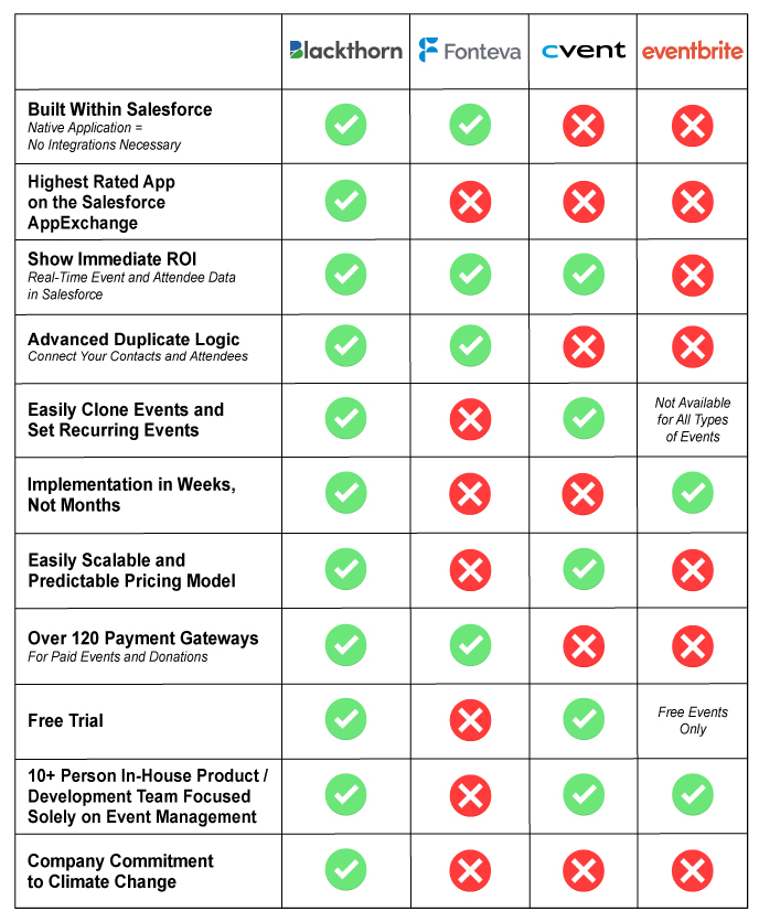 Comparison of Blackthorn, Fonteva, Cvent, and Eventbrite