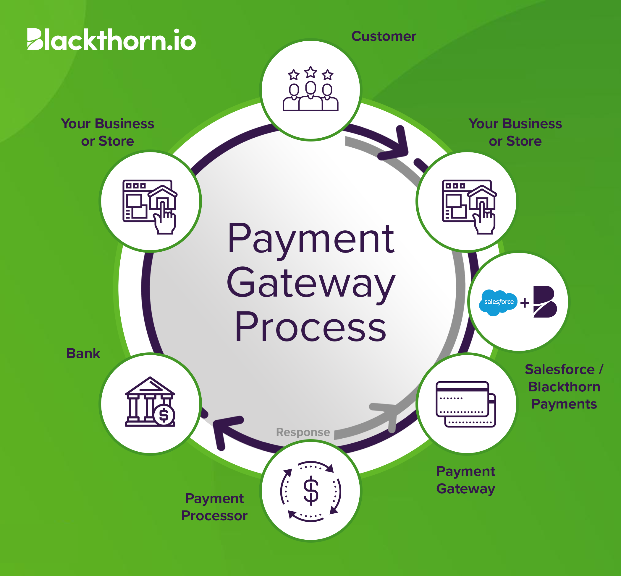 Blackthorn Payments Connects Your Payment Gateway to Salesforce