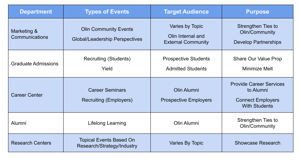 Olin Business School Types of Events