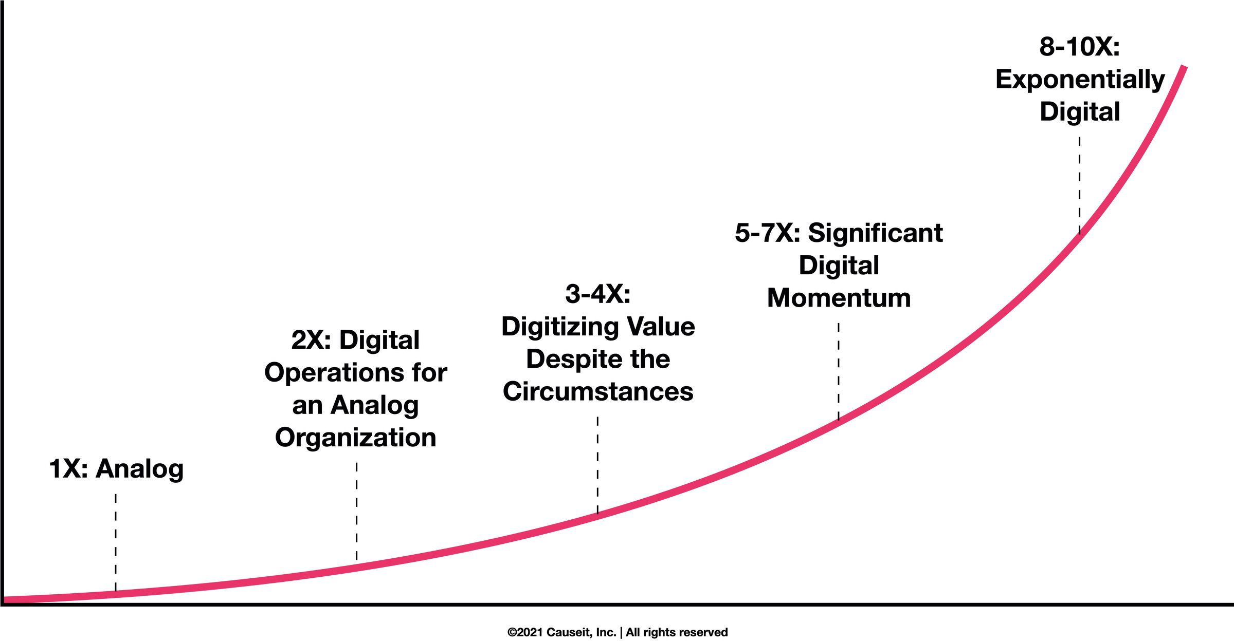 A graph demonstrating five stages of organizational digitization.