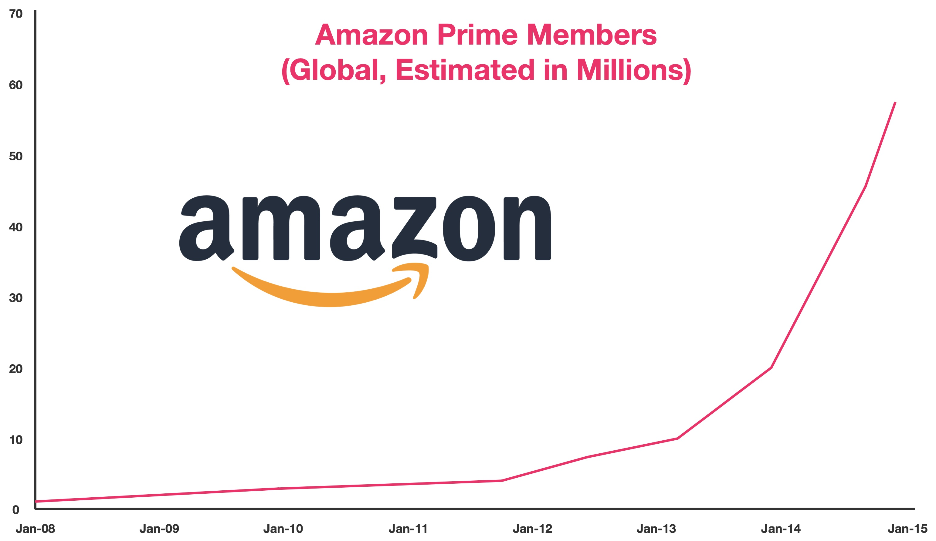 A graph demonstrating exponential membership growth in amazon prime between 2008 and 2015.