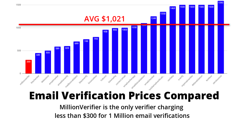 bulk Email Verification Prices Compared