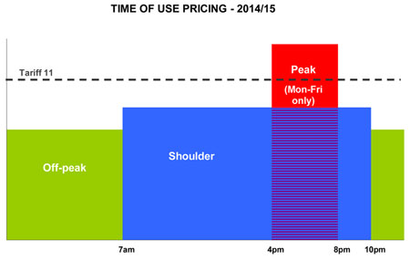 Residential Time of Use Tariff