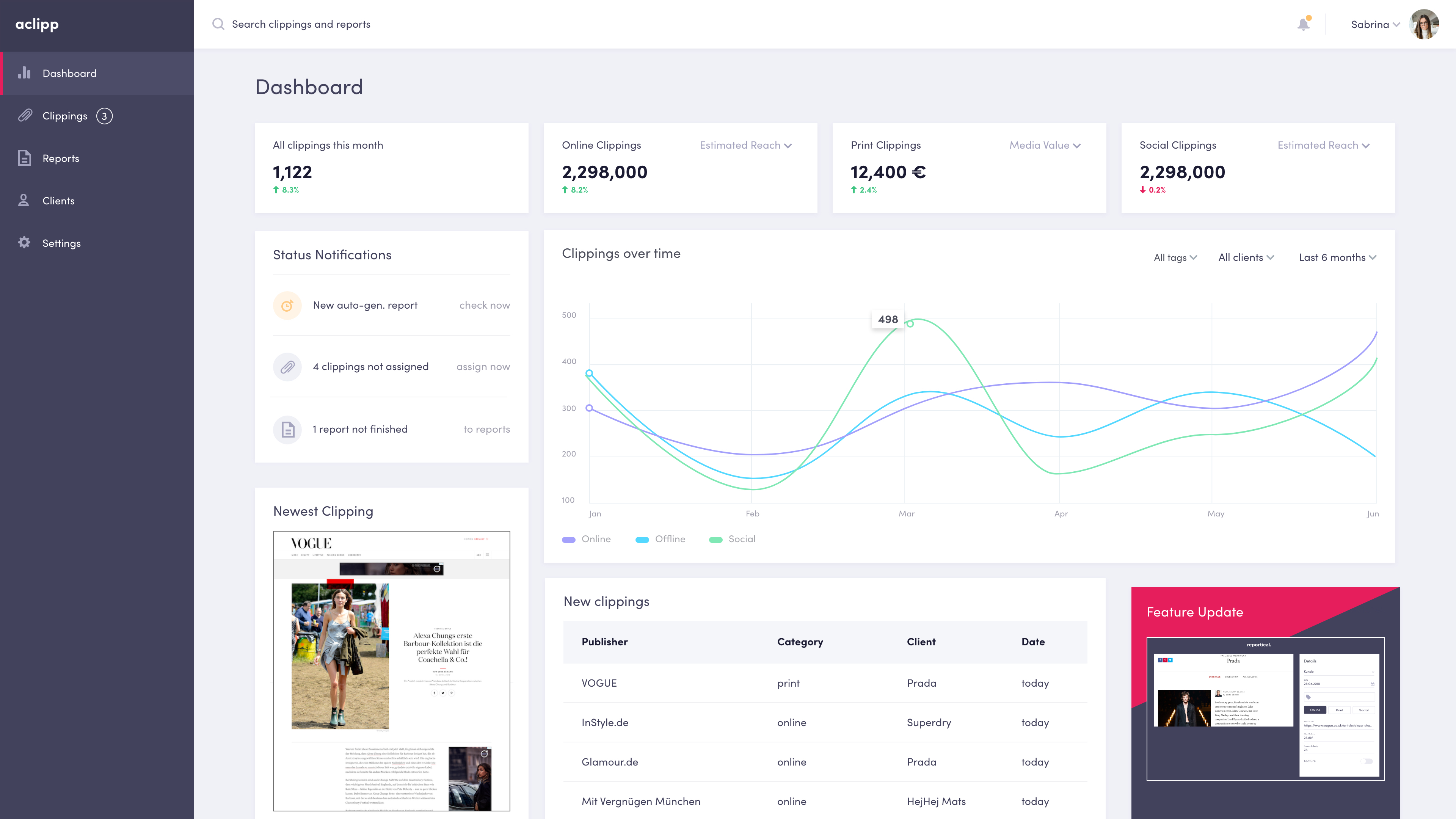 aclipp PR Dashboard with KPIs