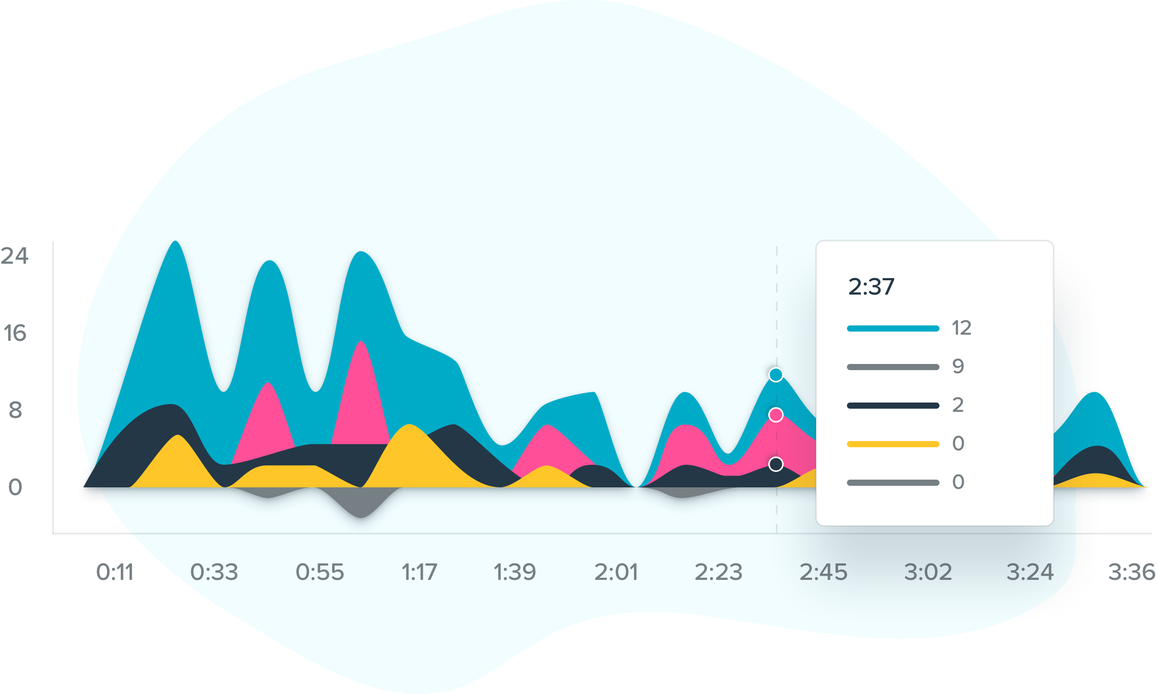 Mockup of the engagement line chart in onQ's analytics.