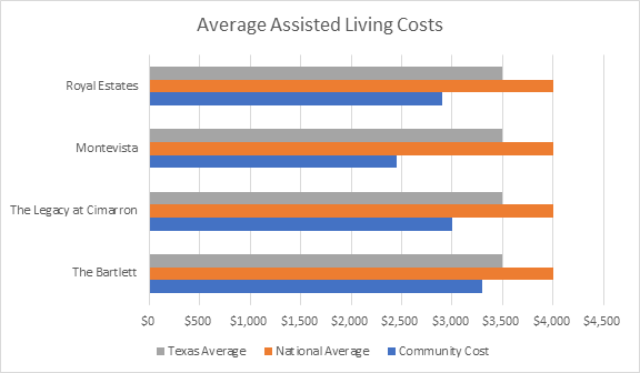 average-assisted-living-costs