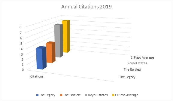 annual-citations-2019
