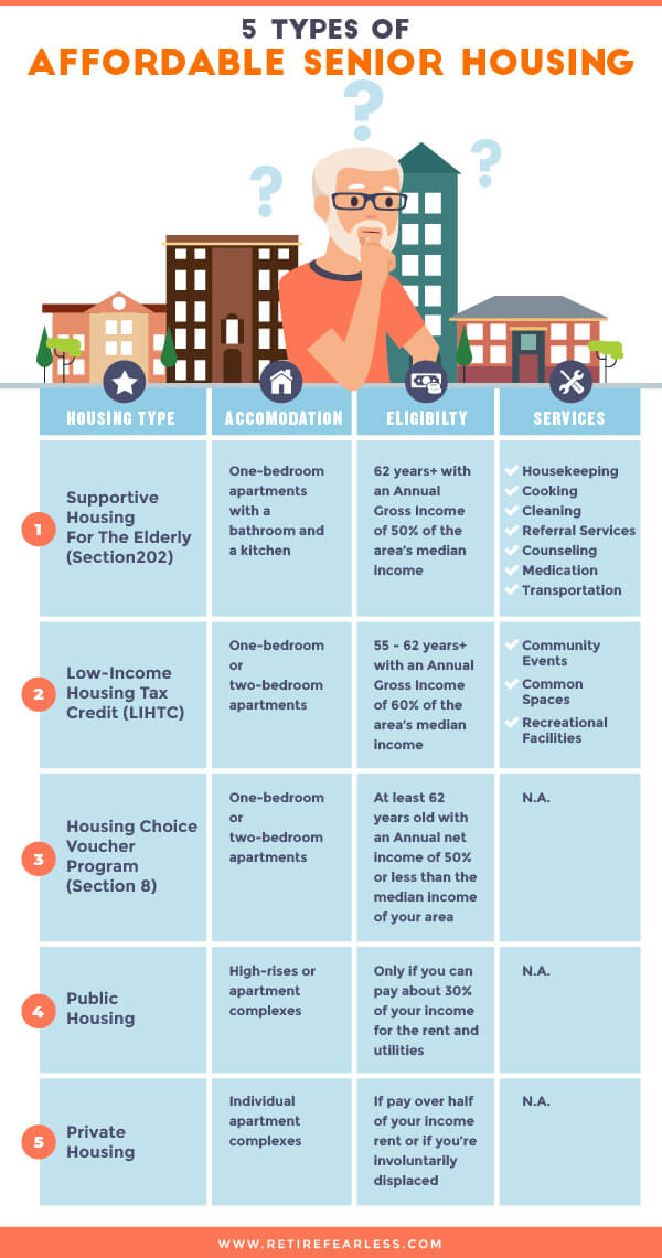 How To Find Low Income Senior Housing