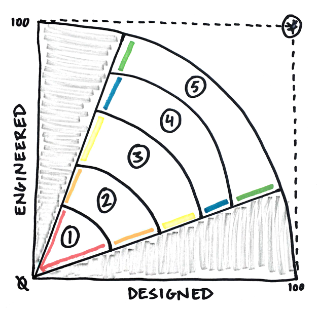 Graph showing a balance between design and engineering, from earliest stage to latest