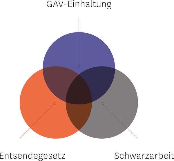 AMKB - Arbeitsmarktkontrolle für das Baugewerbe - GAV-Verletzungen - Lohndumping - Schwarzarbeit