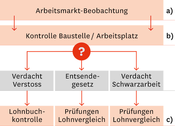 AMKB - Arbeitsmarktkontrolle für das Baugewerbe - Arbeitsmarktbeobachtung - Kontrollen - Baustellen - Arbeitsplatz - Verdacht - Verstoss - Entsendegesetz - Schwarzarbeit - Lohnbuchkontrolle - Prüfung Lohnvergleich