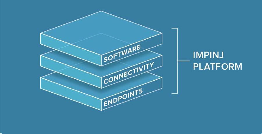 Graphic depicting Impinj Platform