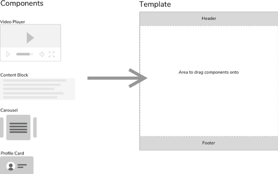 Example of how CMS components relate to a template