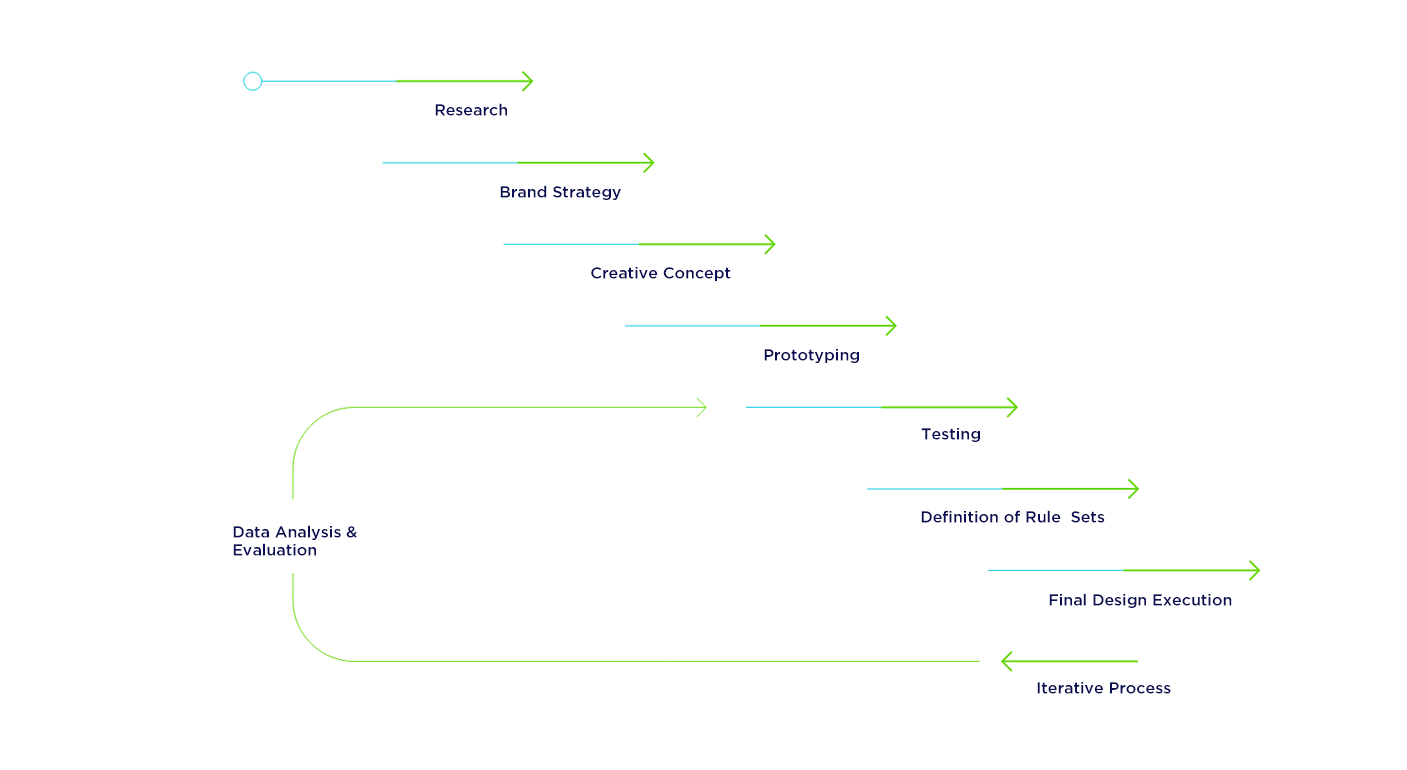 Colendi marketing and communication strategy development process