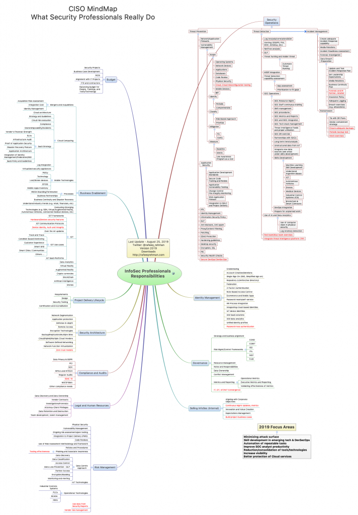 CISO-Mind-Map