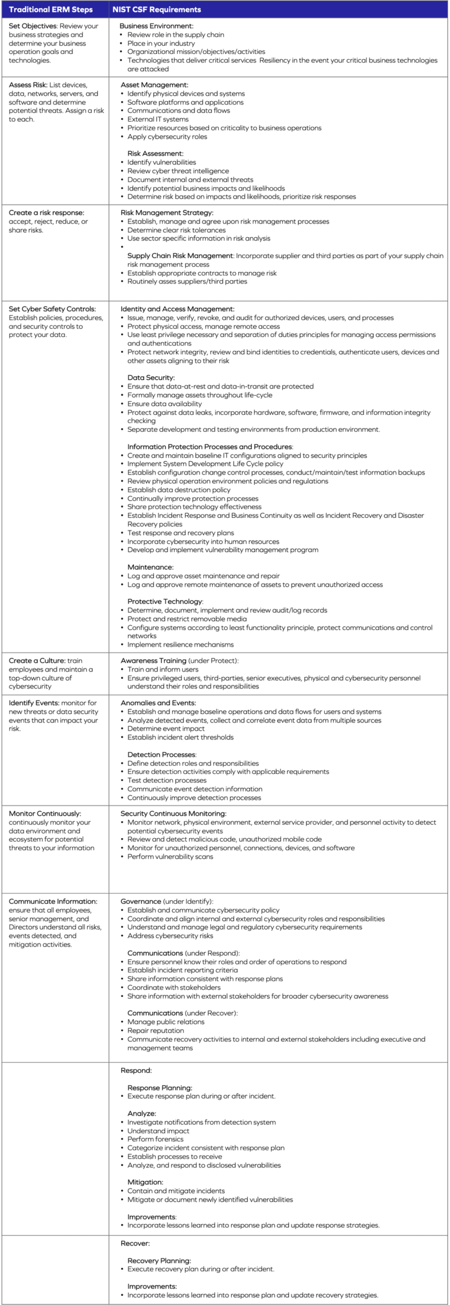 NIST Requirements / Traditional ERM Steps