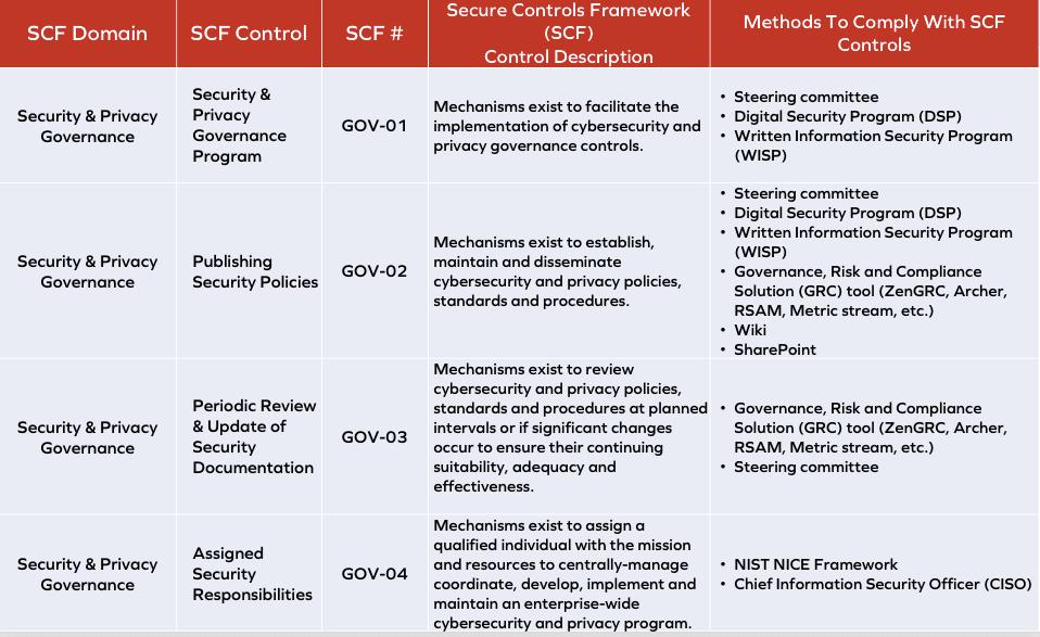 SCF Chart