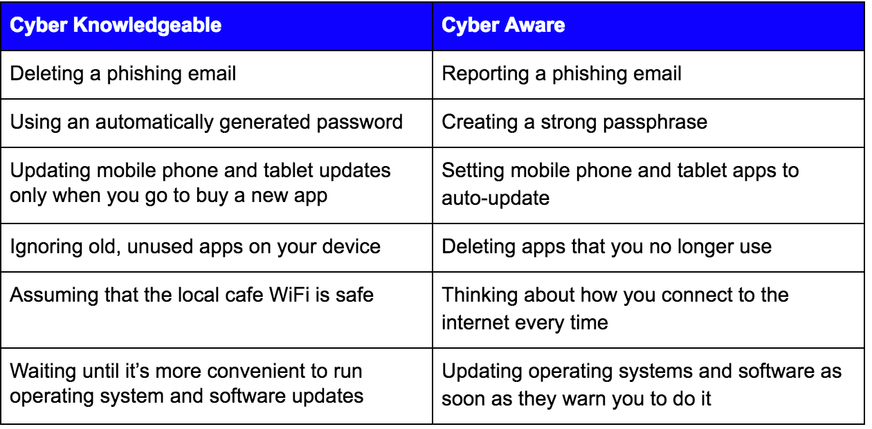 cyber knowledgeable versus cyber aware