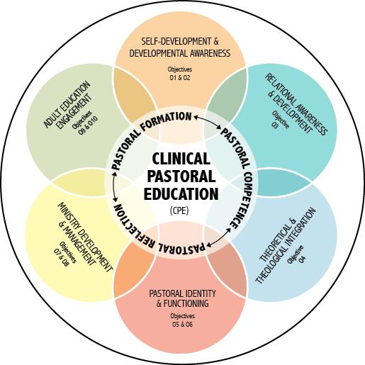 CPE Venn Diagram