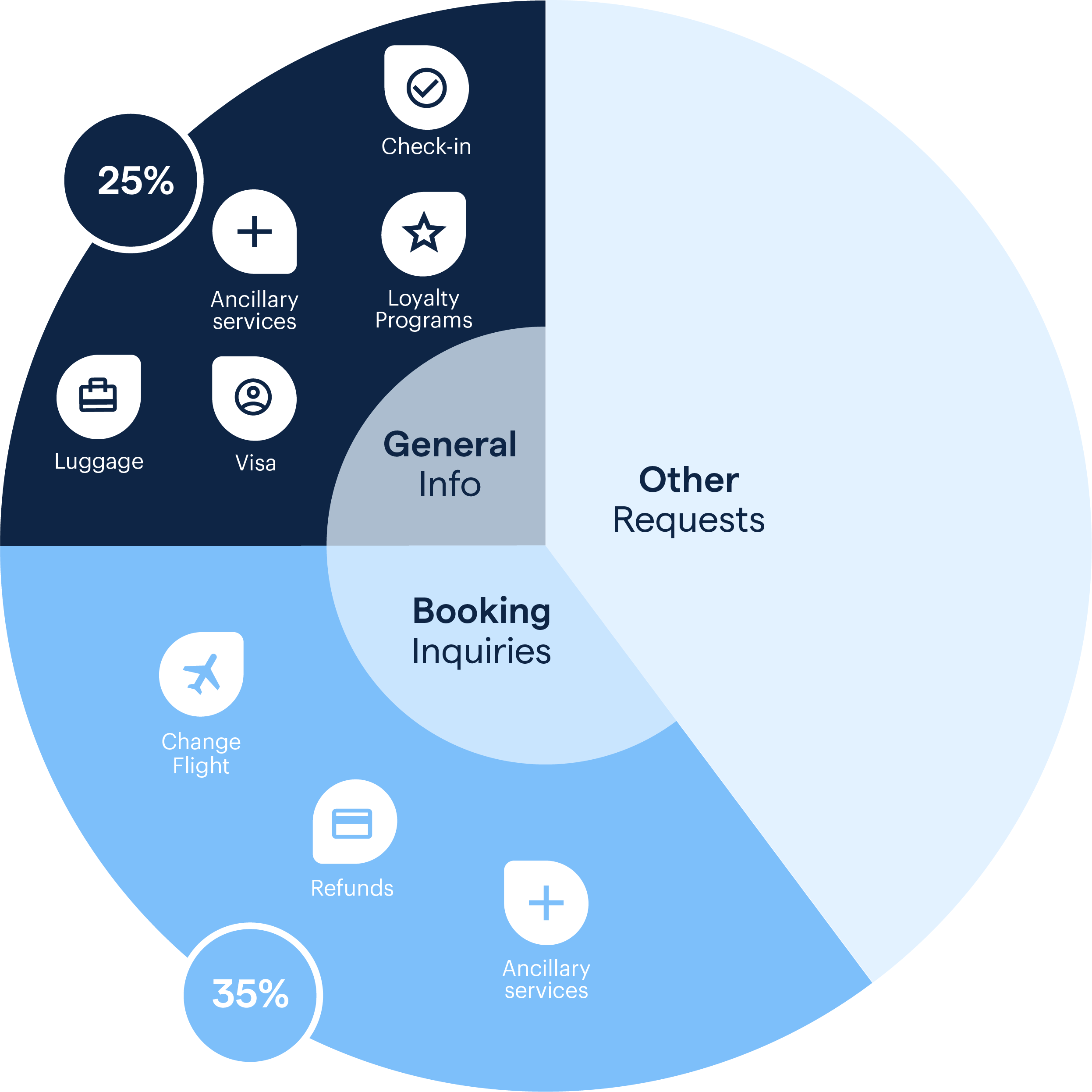 Types of Requests That Should be Automated