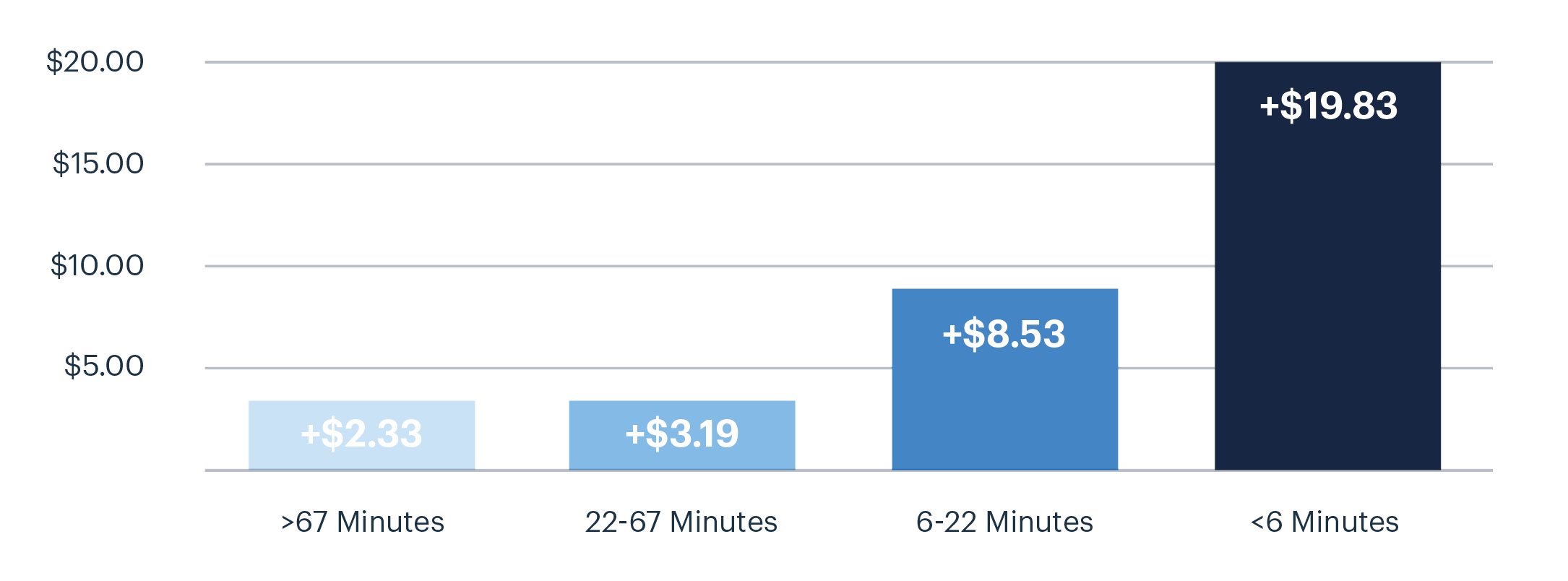 Faster replies lead to more revenue
