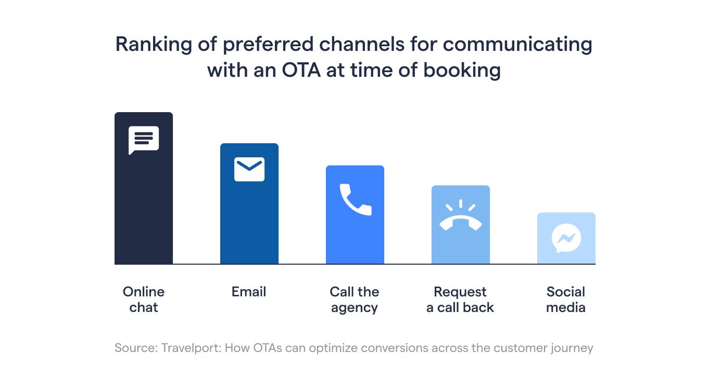 OTA channels