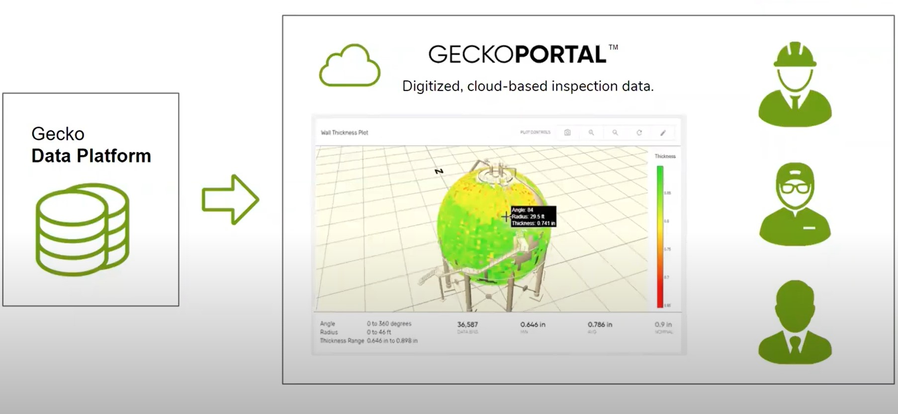 Interactive Inspection Data Exploration with Gecko Portal