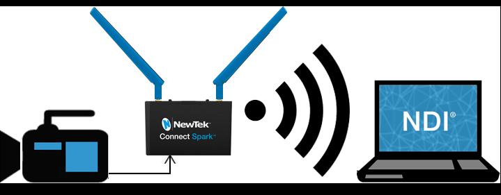 Newtek Connect Spark Workflow