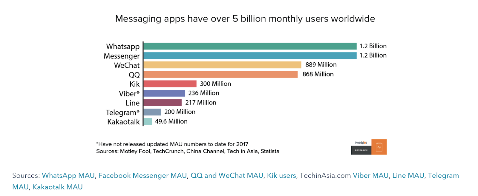 Messaging Apps 5 Billion Users