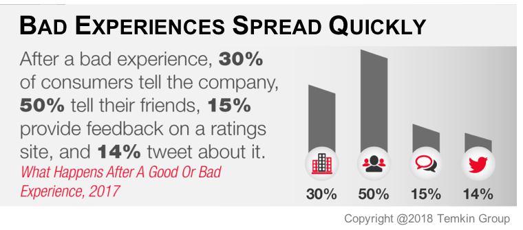Bad Customer Experiences Spread Quickly