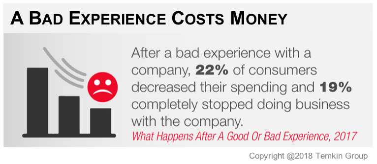 A Bad Customer Experience Costs Money