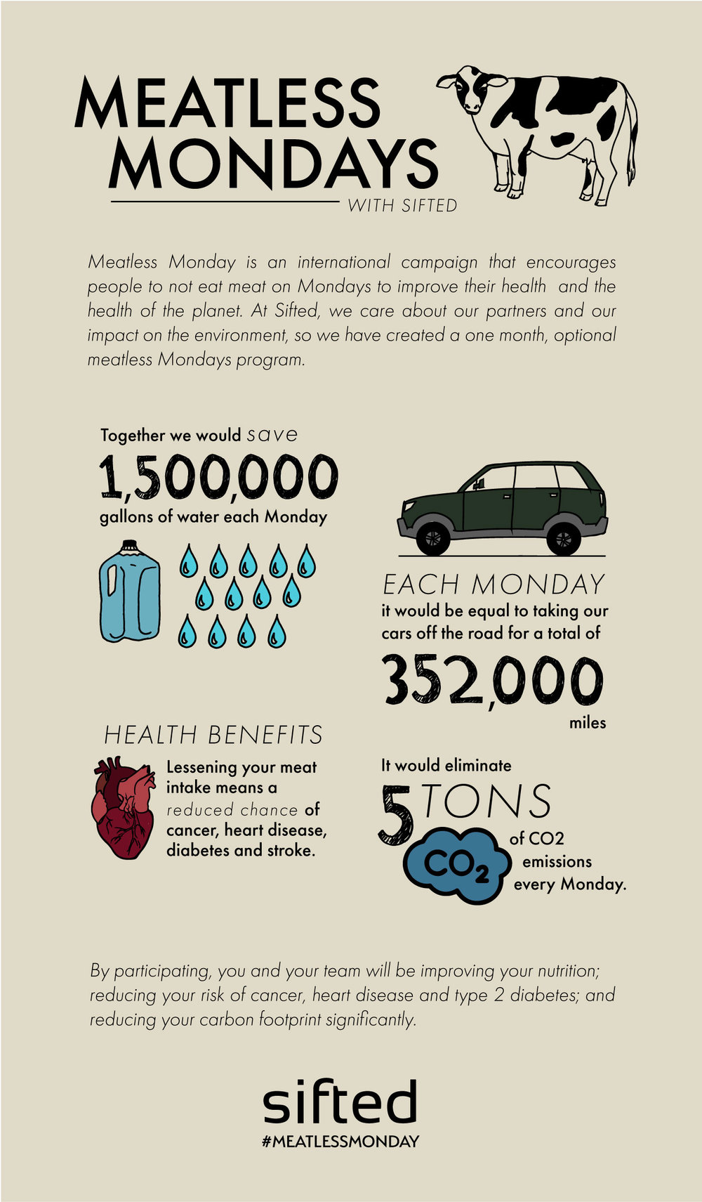 Sifted Meatless Mondays Impact Infographic