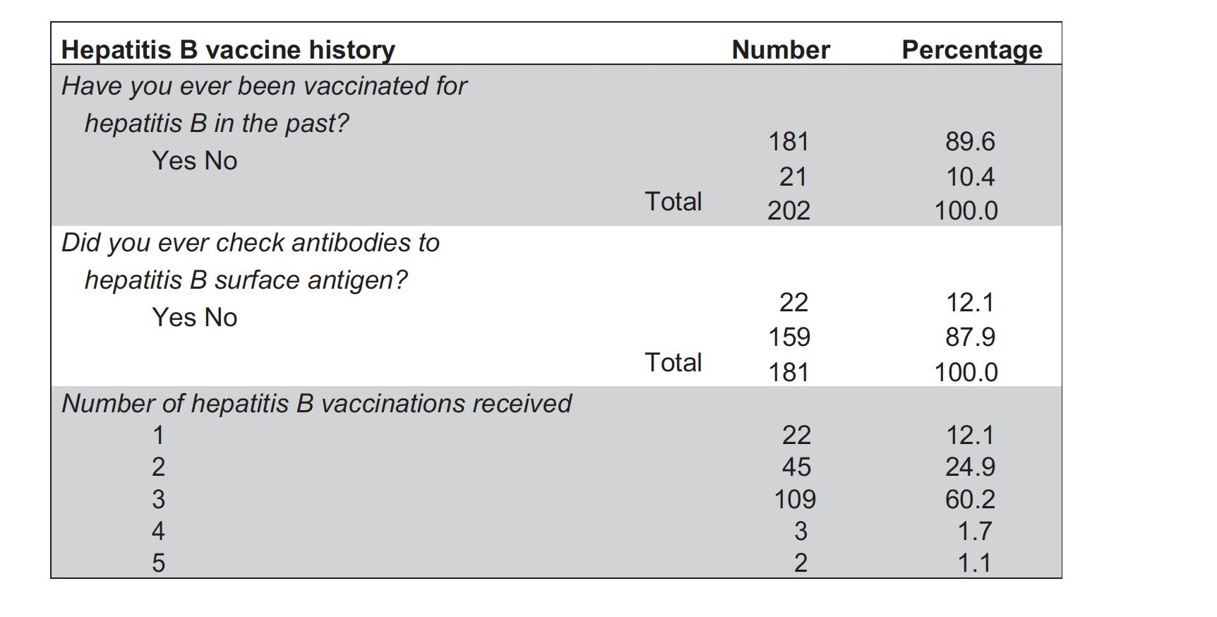 Hepatitis B vaccine history