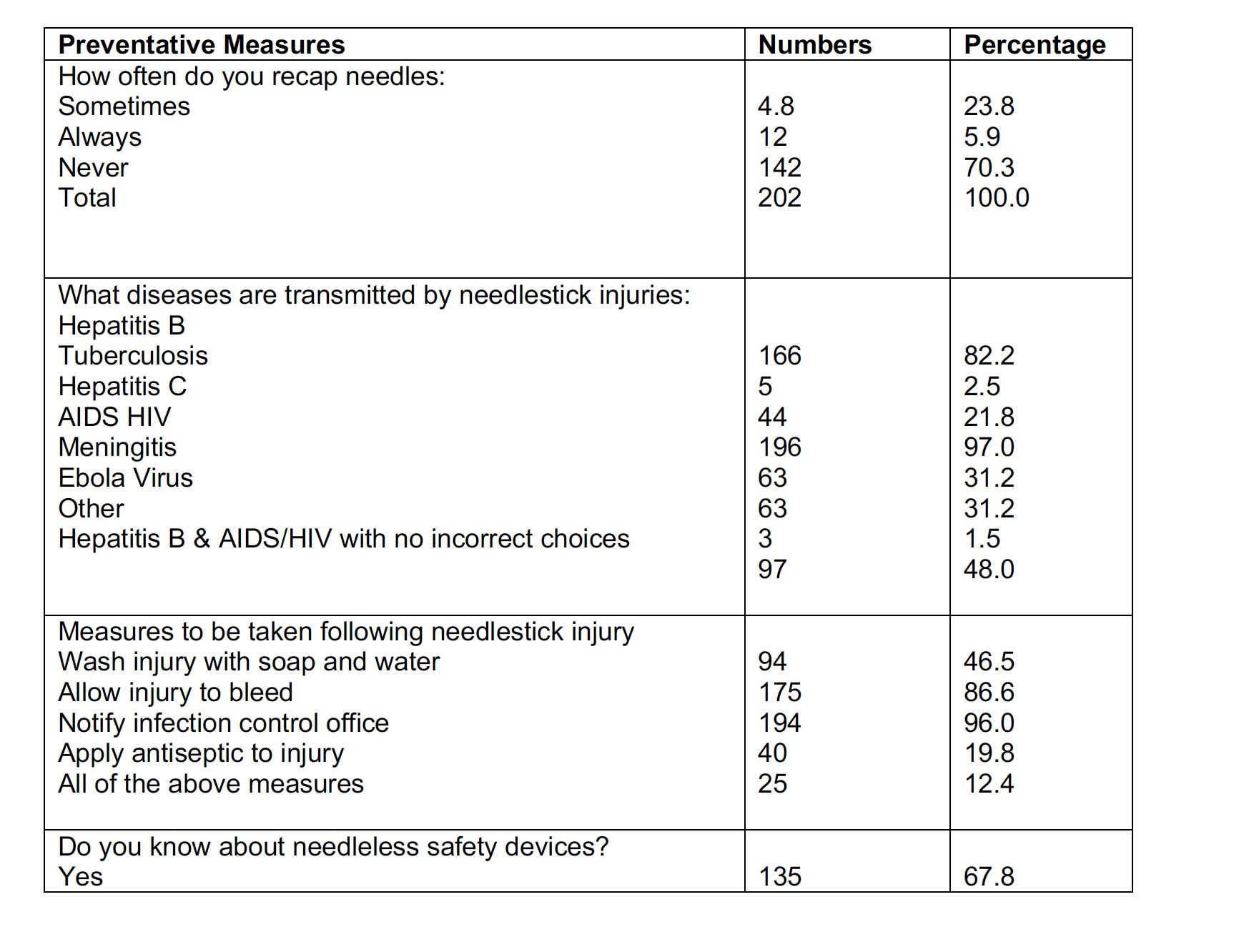 Needlestick preventative measures