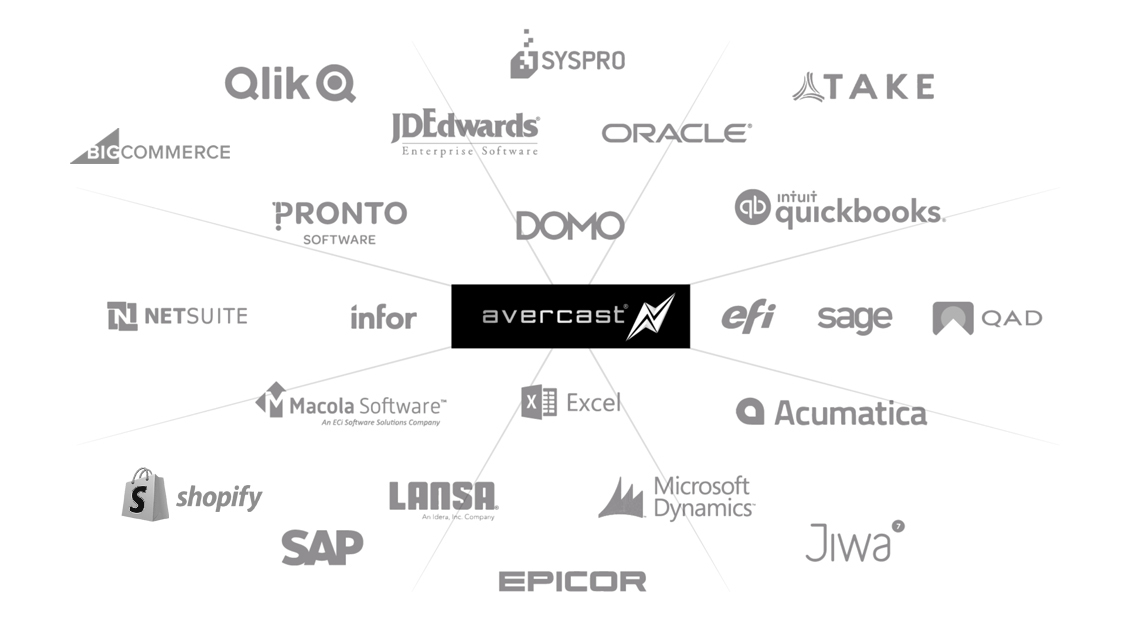 ERP Integration Infographic for DOMO, EFI, SAGE, QAD, Acumatica, Macola Software, TAKE, SYSPRO, SAP, NETSUITE, Infor, Quickbooks, Oracle, JDEdwards, Microsoft Dynamix, Epicor, Excel