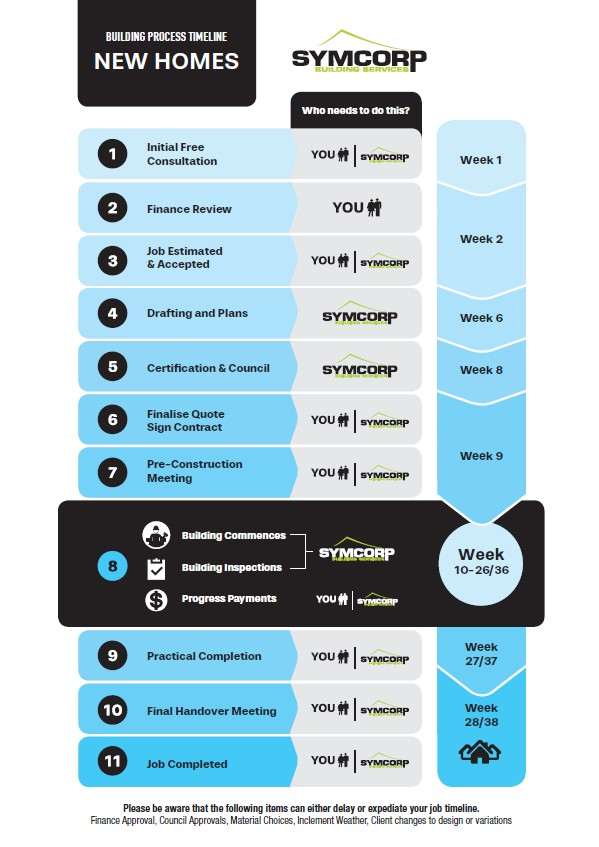 New Home Building Process Timeline Graphic