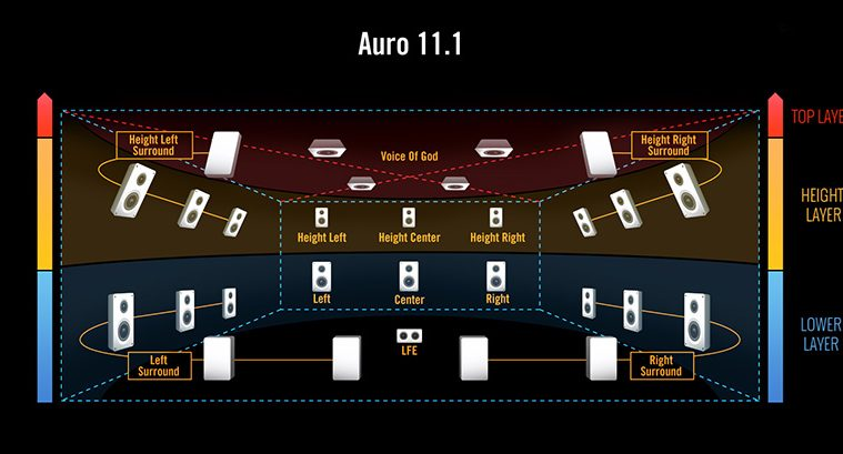 Auro 11.1 Speaker Layers and Positions