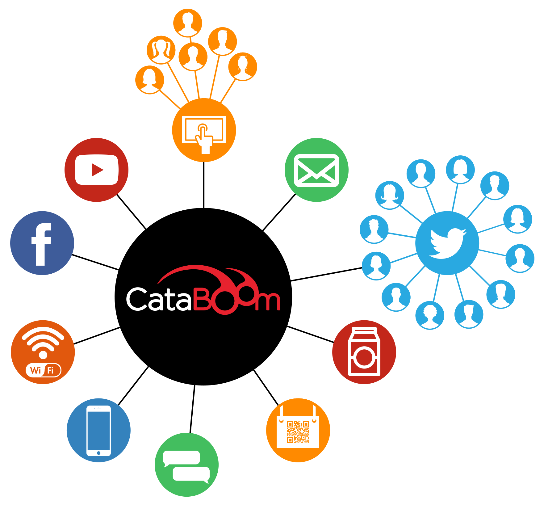 Because CataBoom's platform generates HTML5-based engagement campaigns, launching from any channel or touchpoint is possible, whether digital or physical