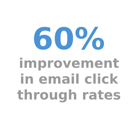 Email Click Through