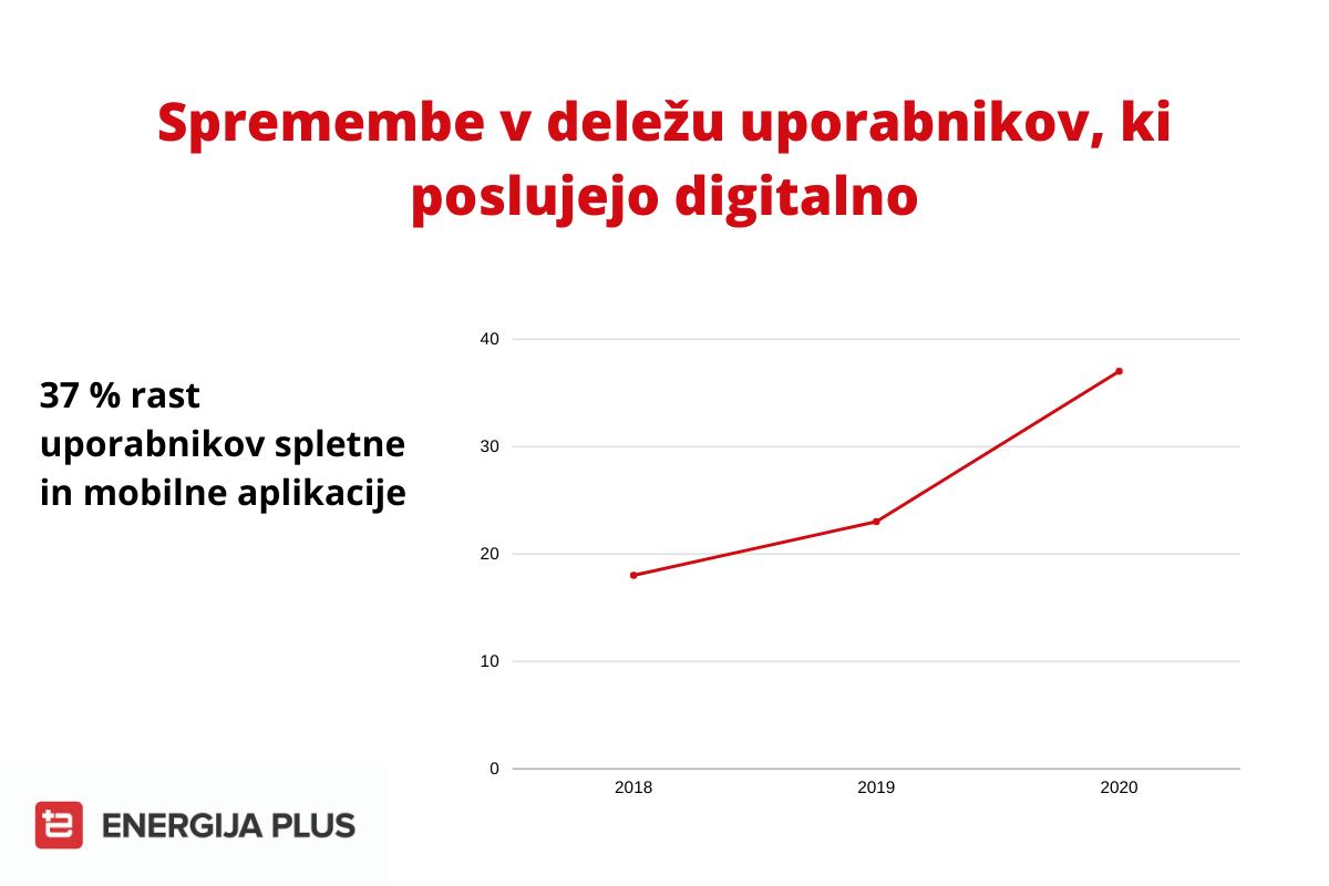 Spremembe v deležu uporabnikov, ki poslujejo digitalno pri Energiji plus.